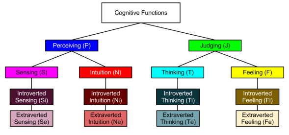 Jungian Cognitive Functions